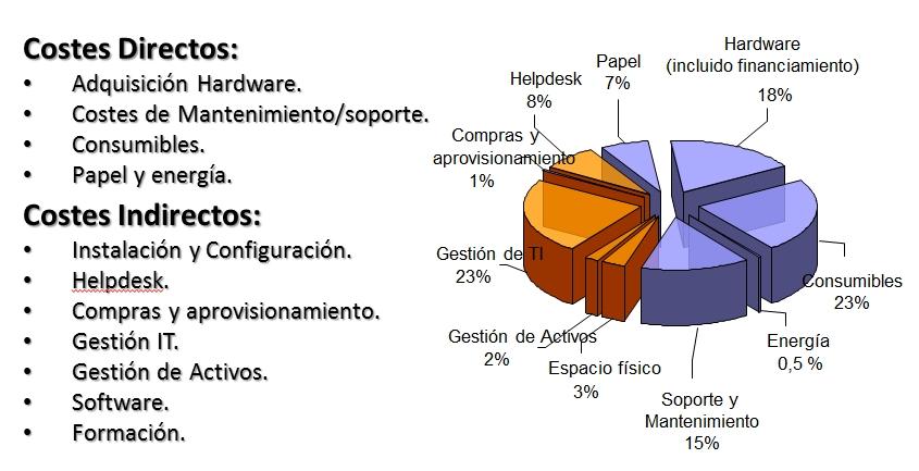 Costes de impresión de una empresa